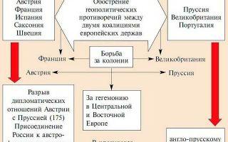 Краткий пересказ событий семилетней войны (1756 — 1763 гг): причины, годы и итоги