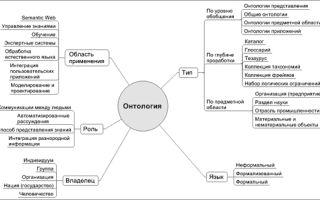 Что такое онтология, онтологические функции и категории, основные понятия и онтологический смысл