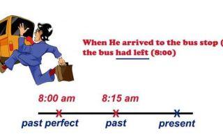 Примеры предложений в past perfect: правила употребления прошедшего завершенного времени