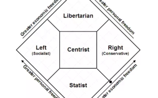 Умеренные политические взгляды, проявления политических предпочтений и умеренной позиции