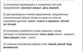 Виды и подвиды словосочетаний в русском языке, что не является словосочетанием в русском языке
