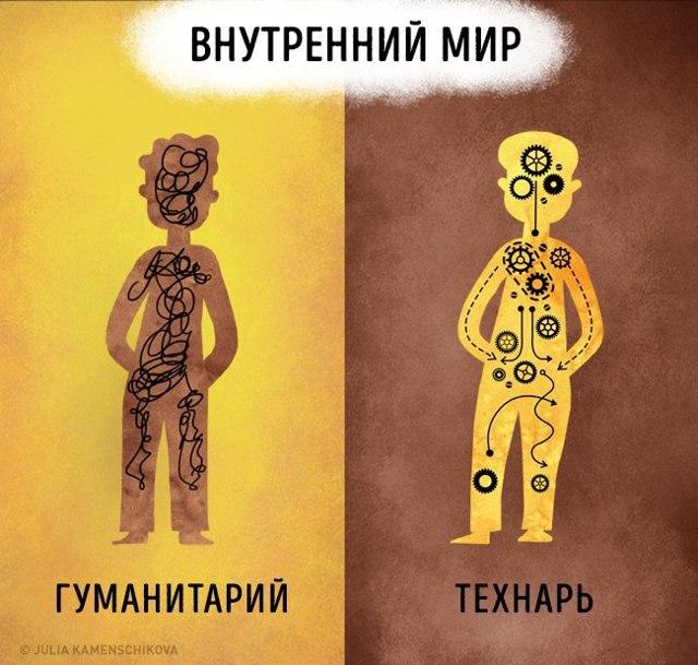 Кто такой гуманитарий, как определить, кто ты - гуманитарий или технарь; противоположность гуманитария