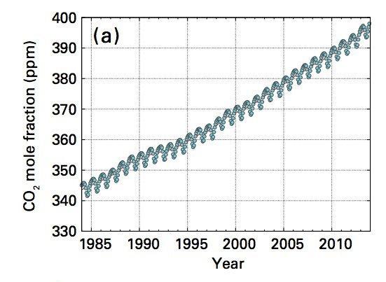 Что такое Киотский протокол: содержание, возможности регулирования выброса парниковых газов