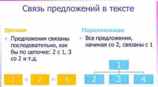 Основные способы и средства связи между предложениями в тексте (с примерами)
