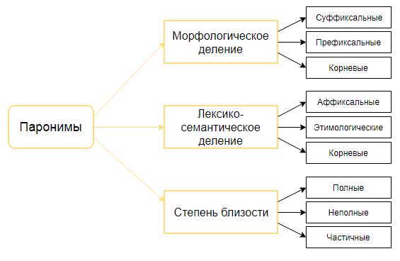 Паронимы в русском языке, их значение и употребление, примеры