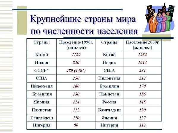 Самые большие страны по численности населения, сколько жителей в России и мире