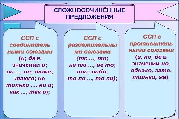 Сложносочинённые предложения: типы, примеры, особенности пунктуации в художественной литературе
