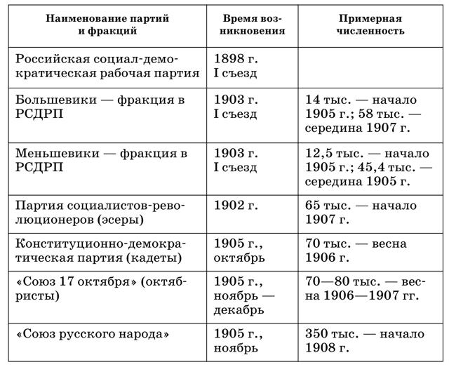 Эсеры - кто они, программа и цели партии, взгляды на крестьянский вопрос и государственное устройство