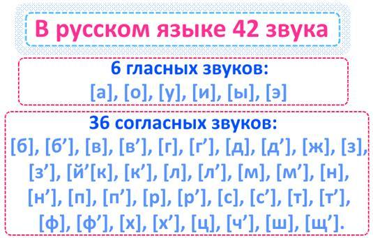 Фонетический разбор слова: что такое фонетический разбор слова, что значит, как выполнять фонетический разбор