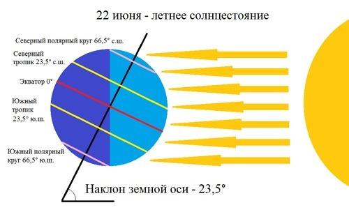 Пояс освещенности: природа этого явления, линии тропических, умеренных и полярных кругов