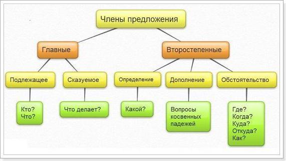 Однородные и однородные второстепенные члены предложения: определение, примеры