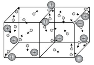 Типы кристаллических решёток; таблица, показывающая отличия кристаллических решёток графита, йода и натрия