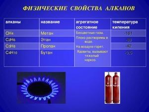 Алканы: строение и химические свойства, получение насыщенных углеводородов