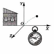 Система отсчёта в физике и механике — что это, понятие и виды
