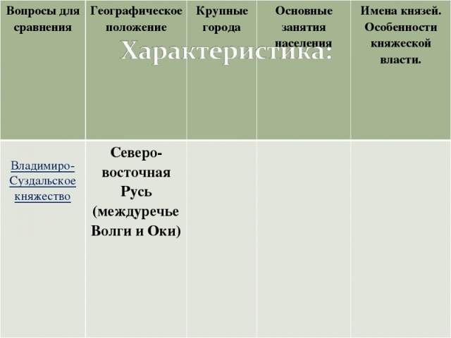 Владимиро-Суздальское княжество: географическое положение, развитие, культура