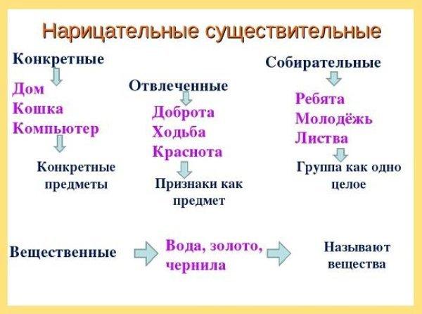 Собственные и нарицательные имена существительные: различия, правила написания и примеры