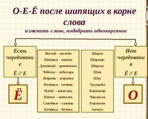 Гласные О, Ё после шипящих в корне слова: примеры и правила написания