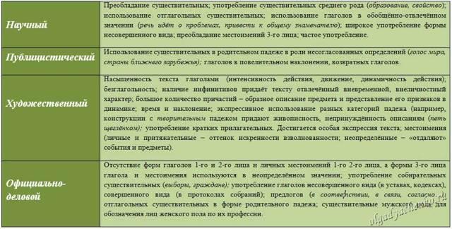 Что такое семантика: её изучение, примеры и лингвистический анализ, анализ текста