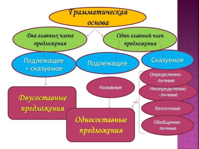 Односоставные определенно-личные предложения: характеристика, особенности, примеры