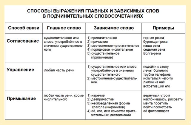 Виды подчинительной связи в сложных предложениях и словосочетаниях