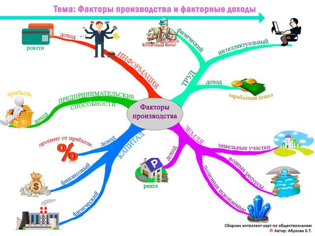 К какому фактору производства относится станок, виды факторного производства, доход от предприятия