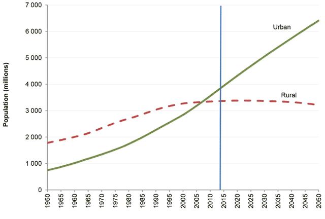 Урбанизация Европы: количество городского и сельского населения, уровень урбанизации