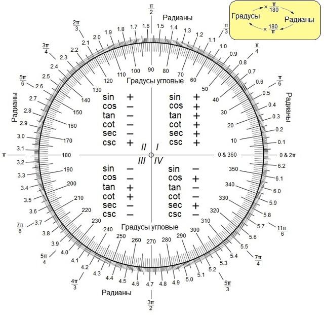 Как перевести градусы в радианы и обратно онлайн: сколько градусов в радиане, формула перевода