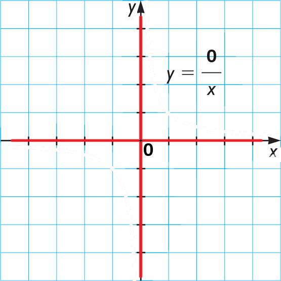 Умножение числа на 0: что такое умножение, свойства 0, можно ли делить на 0