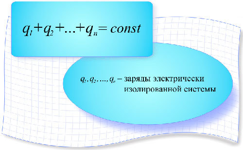Количественная мера электрических взаимодействий, это величина q - электрический заряд