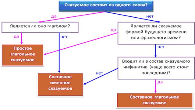 Грамматическая основа в предложении: чем может быть выражено подлежащее и сказуемое, как их найти