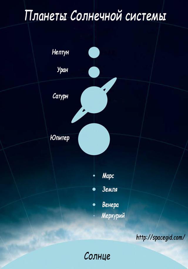 Планеты Солнечной системы по порядку от Солнца, интересные факты и история названия планет