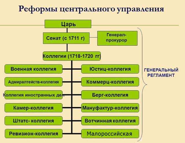 Император России Петр Первый: время правления, образование, основные моменты биографии