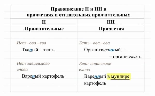Как отличить причастие от прилагательного: примеры образования причастия от прилагательного, общие признаки и отличия