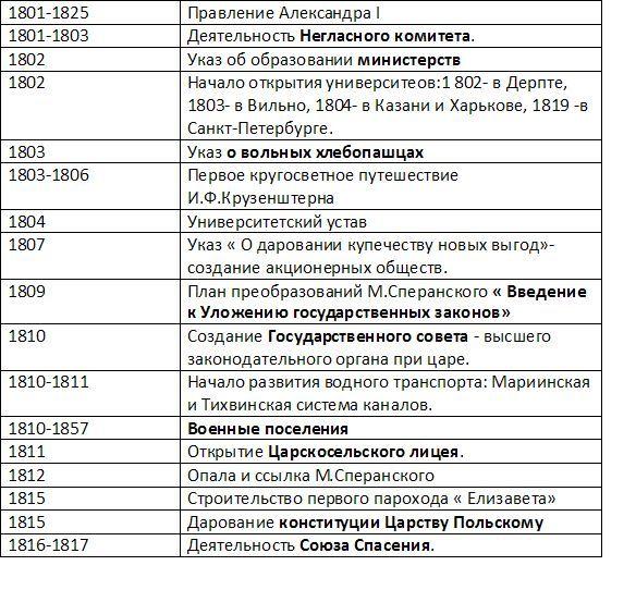 Внутренняя и внешняя политика Александра 1: исторический портрет