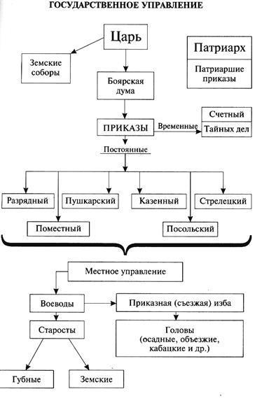Причина появления и принцип местничества: определение, предпосылки для создания этой системы и её отмена