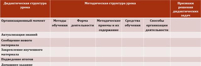 Технологическая карта урока по ФГОС; задачи учителя, структура, разработка и образец