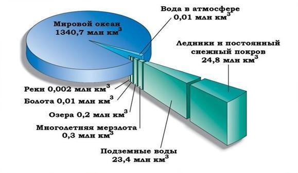 Оболочка земли гидросфера: границы, части, химический состав, значение для человека