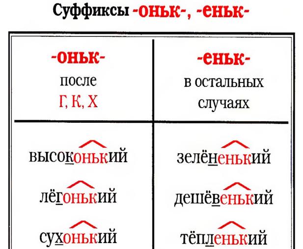 Слова с суффиксом -оньк-: правописание морфемы, использование в существительных, наречиях и прилагательных