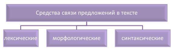 Определение в русском языке: функции и выражения, способы связи предложений, примеры