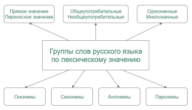 Основные типы лексических значений слов: классификация и примеры