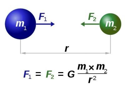 Определение закона всемирного тяготения, его формула и значение