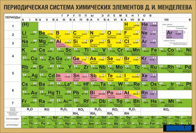 Металлы и различные неметаллы в периодической таблице Менделеева: признаки и свойства